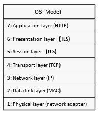 cl_tls_in_the_osi_model.png
